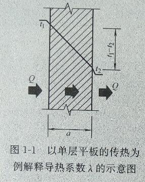 什么是保温材料的导热系数